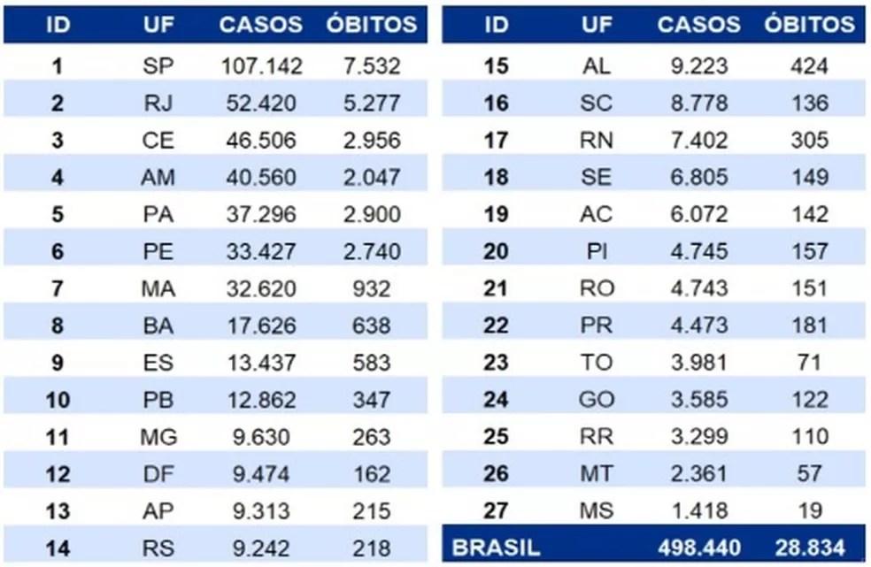Casos e óbitos por coronavírus por estado até 30/05 — Foto: Reprodução/Ministério da Saúde