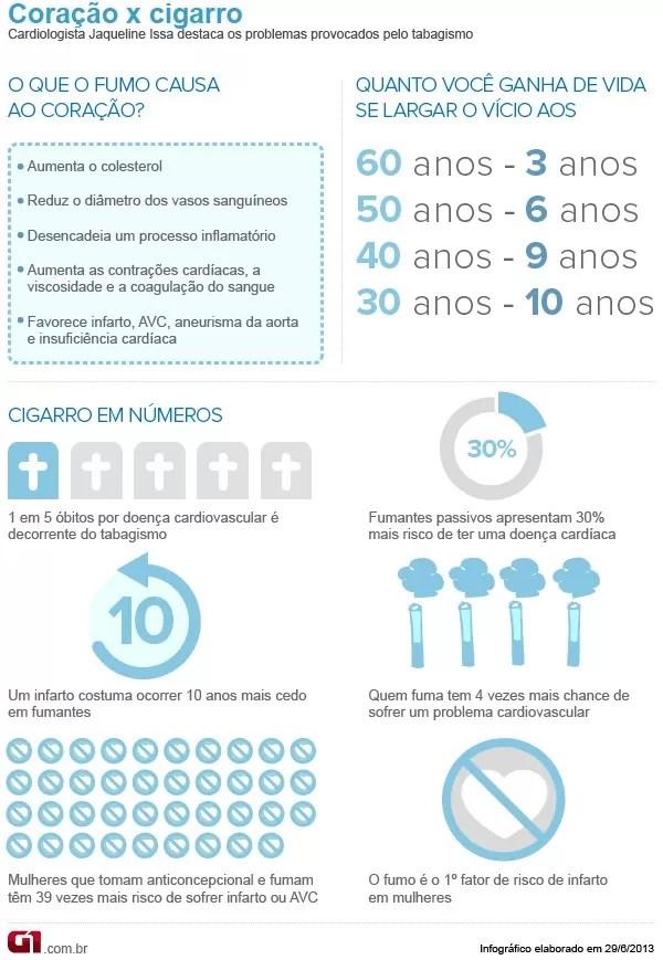 Infográfico cigarro x coração (Foto: G1)