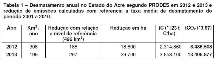Desmatamento anual do Acre segundo PRODES em 2012 e 2013 e redução de emissões calculadas com referencia a taxa média de desmatamento do período 2001 a 2010 (Foto: Divulgação/IMC)