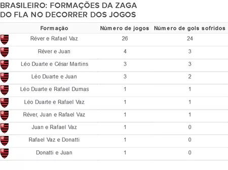 Desempenho zaga Flamengo Brasileiro 2016 (Foto: Editoria de Arte)