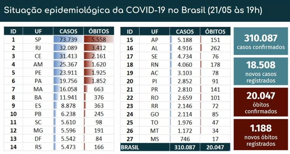 Casos e mortes por Covid-19 em 21 de maio — Foto: Reprodução/Ministério da Saúde