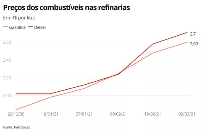 Alta preços Petrobras — Foto: Economia G1
