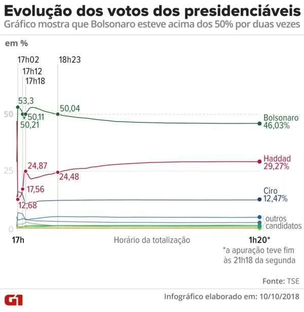 Evolução dos votos durante a apuração — Foto: Alexandre Mauro/G1