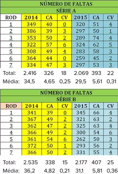 Tabela média de cartões partidas 2014 e 2015 (Foto: Reprodução)