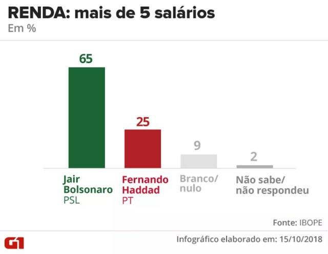 Pesquisa Ibope - 15 de outubro - intenção de voto por segmentos - renda: mais de 5 salários — Foto: Arte/G1