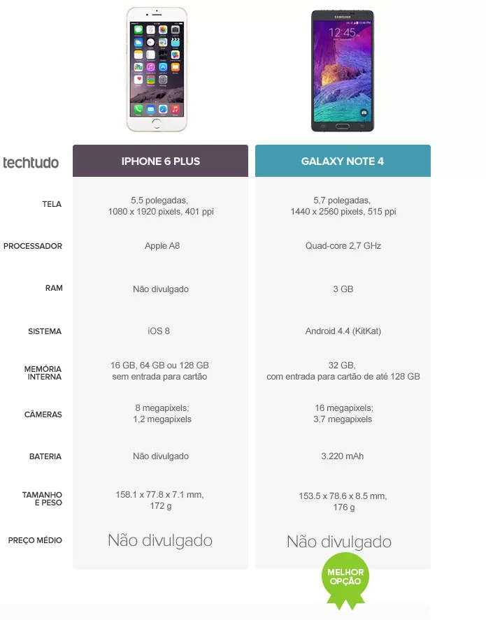 Tabela comparativa de especificações entre iPhone 6 Plus e Galaxy Note 4 (Foto: Arte/TechTudo)