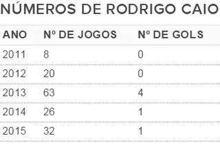 Tabela mostra os dados de Rodrigo Caio como atleta profissional (Foto: GloboEsporte.com)