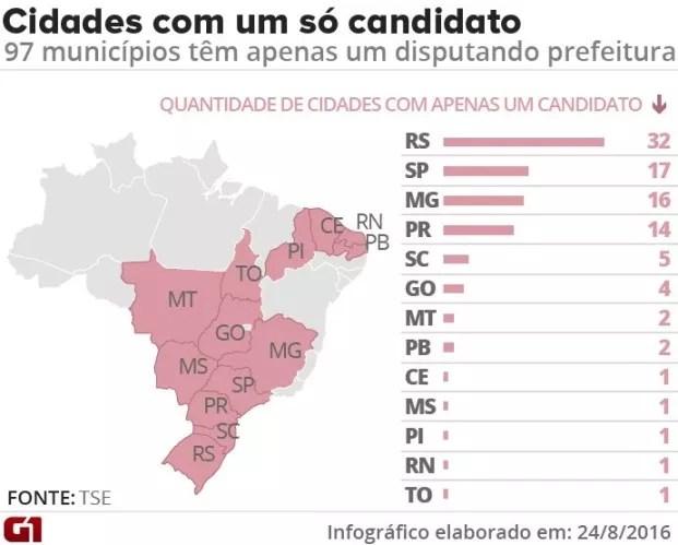 Cidades com apenas um candidato a prefeito (Foto: Arte)
