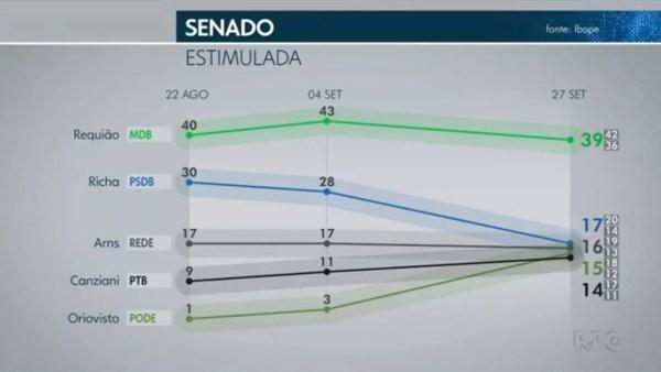 Pesquisa Ibope para senador no Paraná em 27/09 — Foto: Reprodução/TV Globo