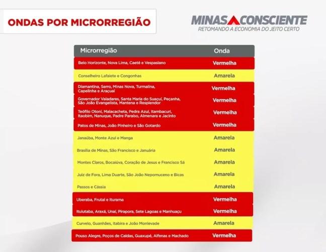 Ondas por microrregiões do 'Minas Consciente' — Foto: Governo de Minas/Divulgação