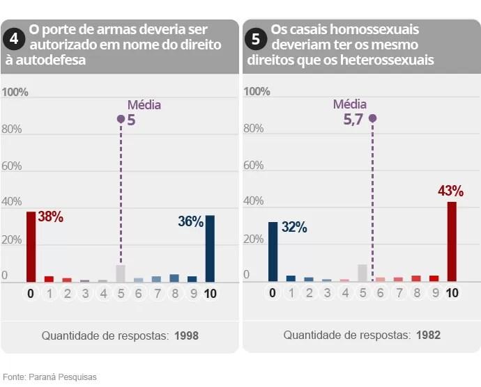Gráfico da Pesquisa sobre polarização na política brasileira (3/9)
