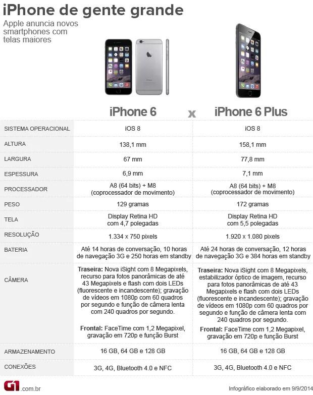 Arte: iPhone 6 x iPhone 6 Plus (Foto: Editoria de arte/G1)