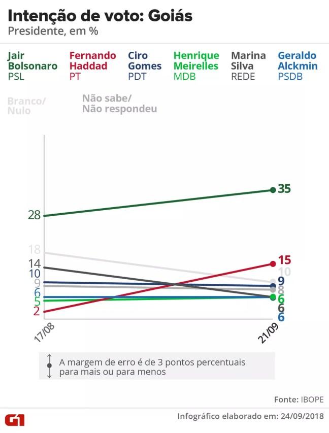 Pesquisa Ibope - Evolução da intenção de voto para presidente em Goiás. — Foto: Arte/G1