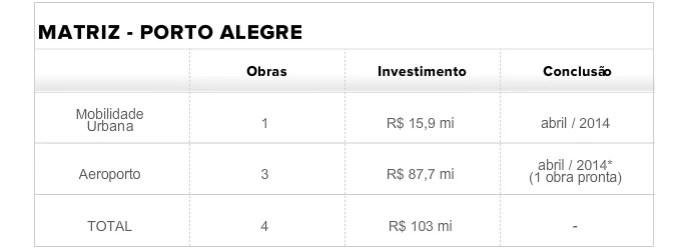 Tabela Matriz Porto Alegre (Foto: infoesporte)