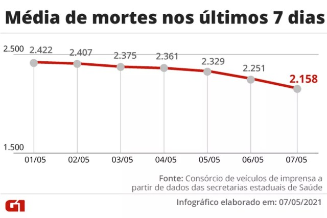 Evolução da média móvel de óbitos por Covid no Brasil na última semana. Ritmo da queda segue na faixa de estabilidade em comparação com 2 semanas antes — Foto: Editoria de Arte/G1