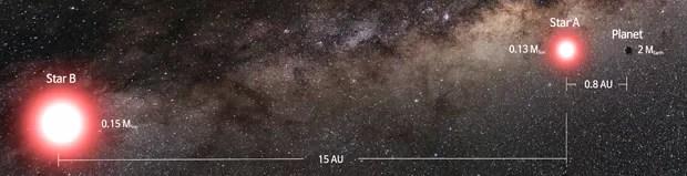 Concepção artística mostra o planeta recém-descoberto (canto extremo direito) orbitando uma estrela (na direita) de um sistema binário  (Foto: Cheongho Han/Chungbuk National University/Republic of Korea)