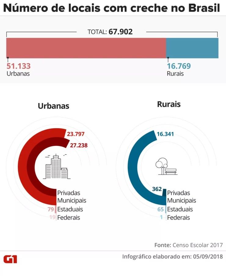 Gráfico indica número de locais com creches urbanas e rurais no Brasil. — Foto: Infográfico: Juliane Monteiro/G1