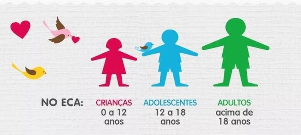 Idades definidas pelo Estatuto da Criança e do Adolescente — Foto: Criança Esperança/ Divulgação