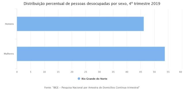 Distribuição por sexo  — Foto: Divulgação/IBGE