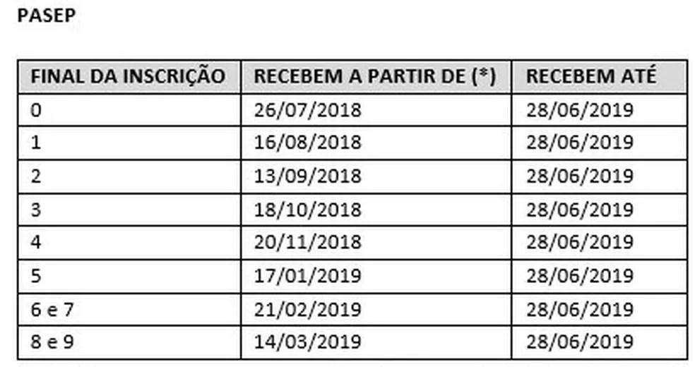 Tabela Pasep 2018-2019 — Foto: Reprodução