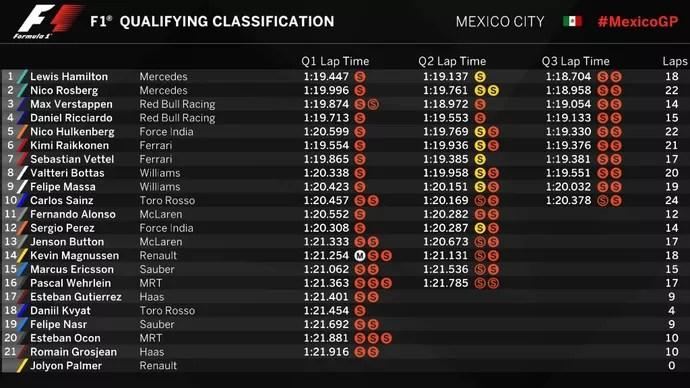 Resultado do treino classificatório para o GP do México (Foto: Divulgação)