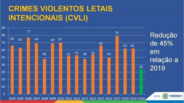 Dados sobre homicídios no carnaval foram divulgados nesta quarta (256), pela SDS — Foto: SDS/Divulgação