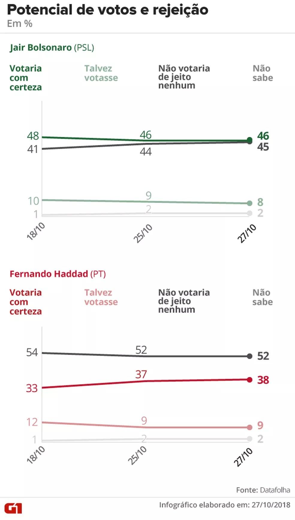 Pesquisa Datafolha - 27-10 - Rejeição no segundo turno da eleição presidencial — Foto: Arte/G1