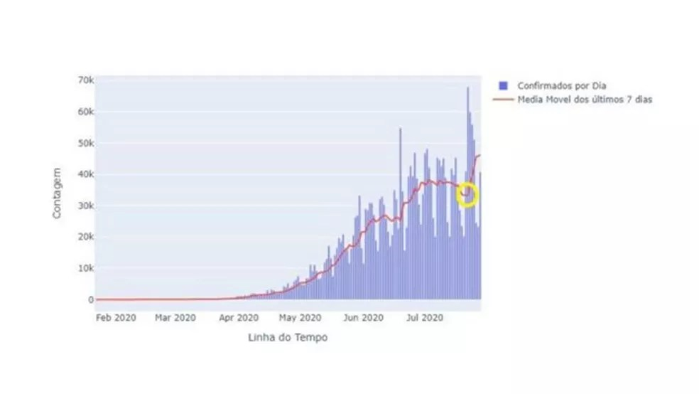 Gráfico do LIS mostra curva de novos casos de coronavírus no Brasil em ascensão — Foto: LIS/ BBC