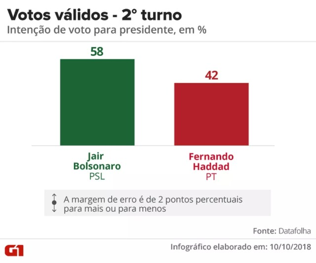 Pesquisa Datafolha - Votos válidos, segundo turno entre Jair Bolsonaro e Fernando Haddad — Foto: Arte/G1