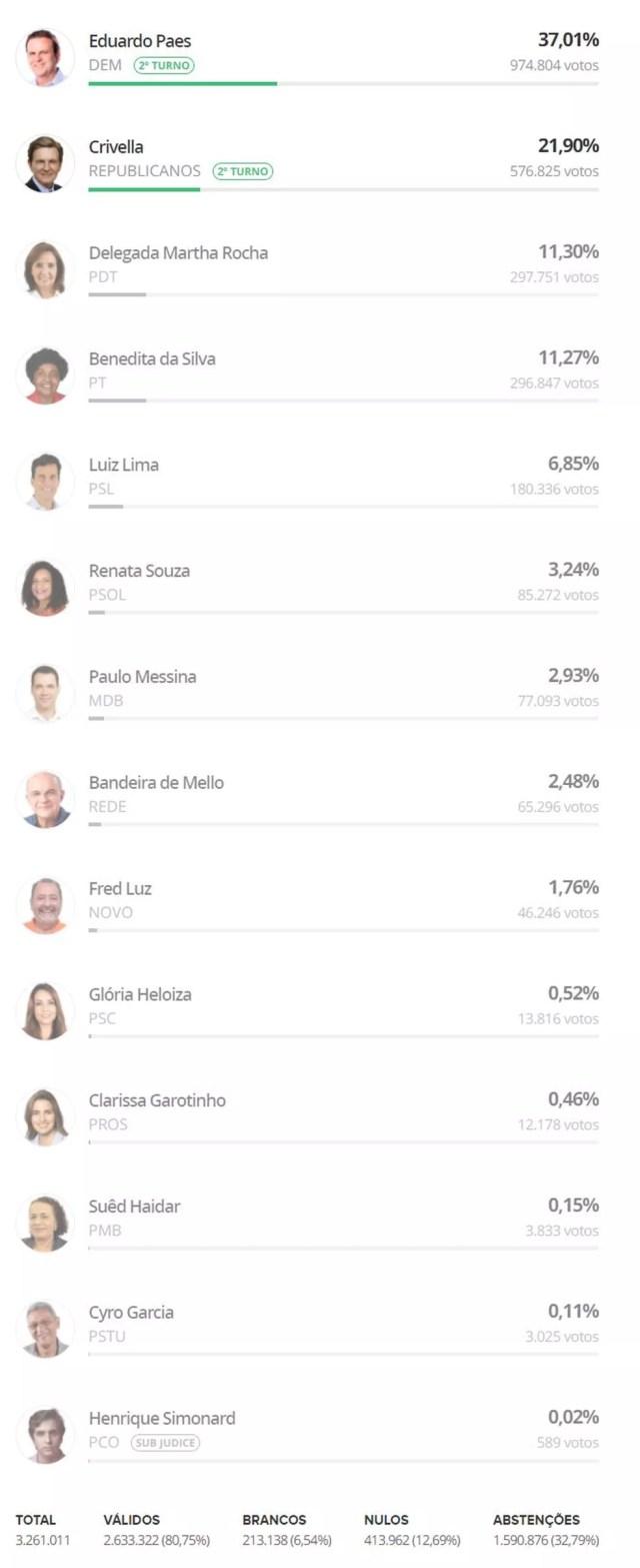 Votação final no Rio de Janeiro — Foto: Reprodução