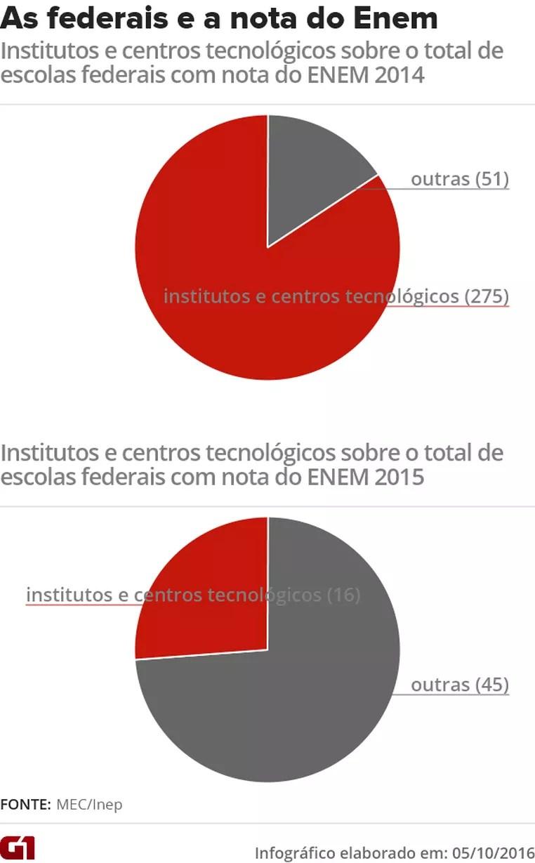 Inep diz que mudança conceitual do Censo Escolar provocou a exclusão de institutos federais no 'Enem 2015 por Escola' (Foto: Arte/G1)
