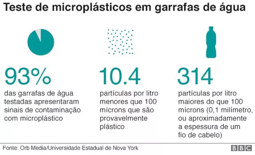 Teste de microplásticos em garrafas de água (Foto: BBC)