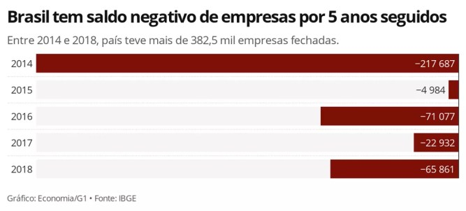 Brasil fecha mais empresas do que abre por cinco anos consecutivos, aponta IBGE — Foto: Economia/G1