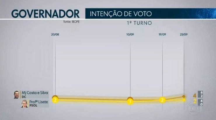 Ibope governador - São Paulo — Foto: TV Globo/Reprodução