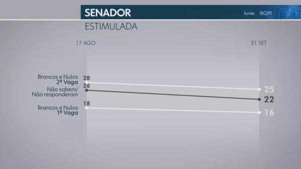Pesquisa Ibope para senador no Tocantins em 22/09 — Foto: Reprodução/TV Globo