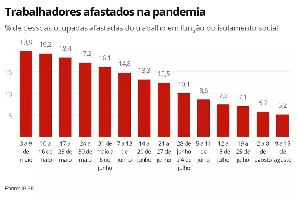 Na comparação com a primeira semana de maio, número de afastados pela pandemia caiu 74% — Foto: Economia/G1