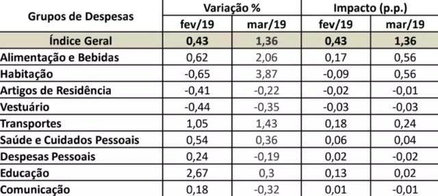 IPCA São Luís por grupos de despesa: variação no mês e impacto de cada grupo na formatação final do índice mensal — Foto: Divulgação/IBGE