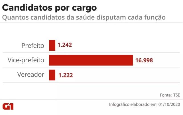 Veja quantos candidatos da saúde disputam cada função — Foto: Fernanda Garrafiel/G1