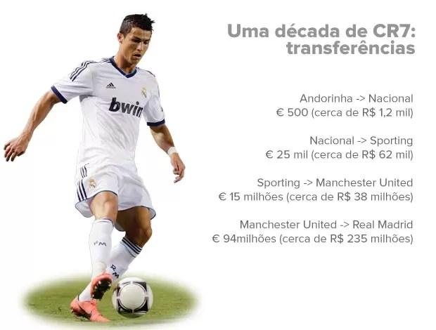 INFO - Cristiano Ronaldo - |Transferências (Foto: Editoria de arte / Globoesporte.com)