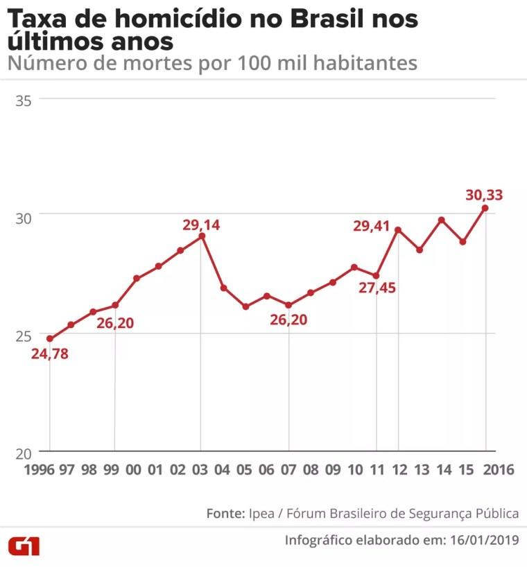 Taxa de homicídios no Brasil nos últimos anos: número de mortes por 100 mil habitantes — Foto: G1 / Fernanda Garrafiel