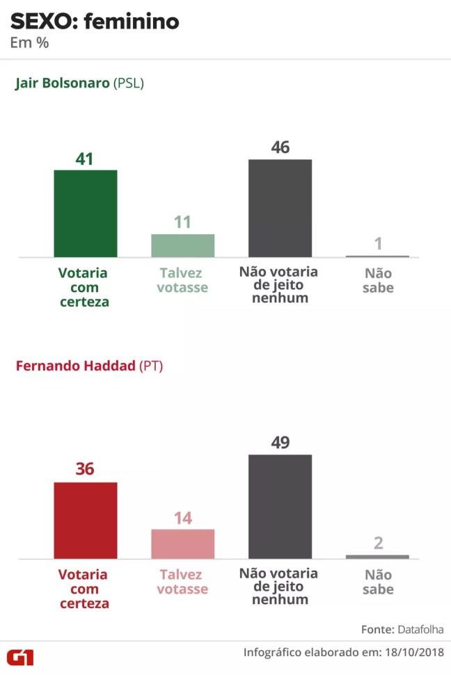 Pesquisa Datafolha - opinião sobre o candidato - 18 de outubro - sexo: feminino — Foto: Arte/G1