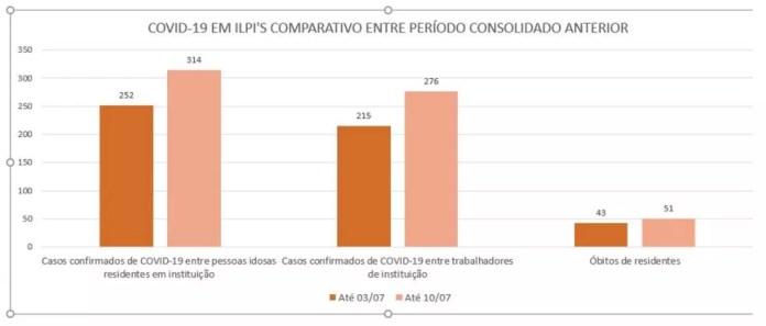 Aumento de casos de coronavírus em ILPI's do ES — Foto: Divulgação/ MPES