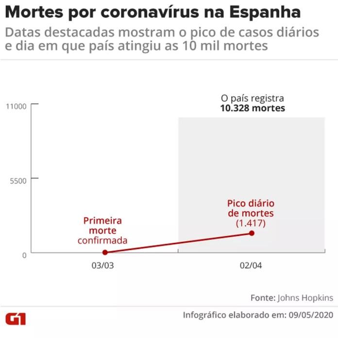 Evolução de mortes na Espanha — Foto: Juliane Souza/G1