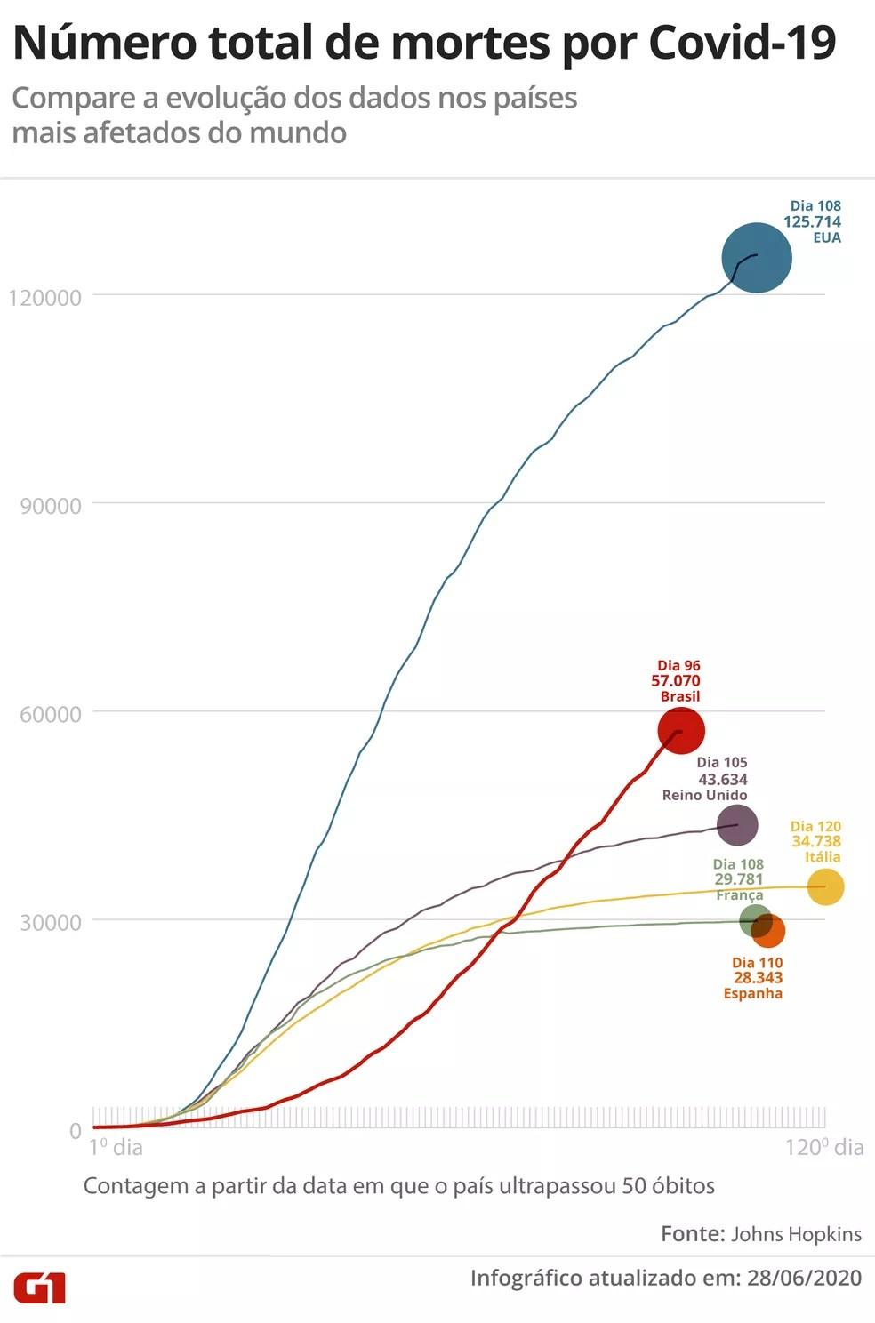 Número total de mortes por Covid-19 – dados até 18 horas de domingo (28) — Foto: G1
