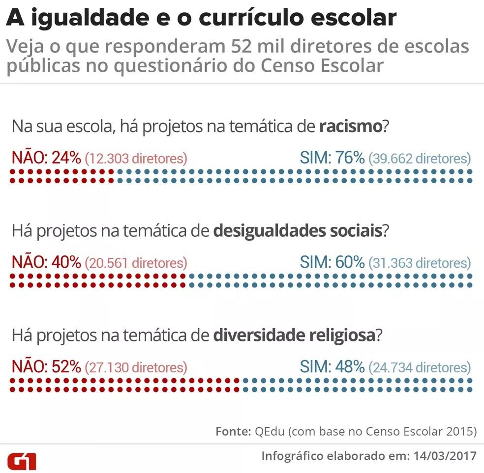 Questionário do Censo Escolar ouviu mais de 52 mil diretores de escolas públicas sobre atividades em sala de aula que lidem com temas sobre as desigualdades racial e social (Foto: Rodrigo Cunha/G1)