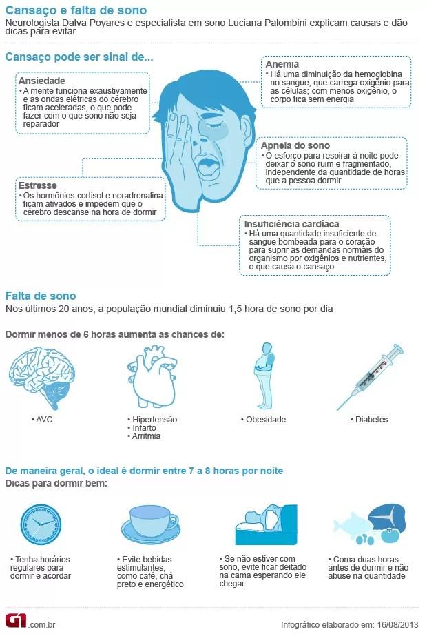 Bem Estar - Infográfico sobre cansaço e falta de sono (Foto: Arte/G1)