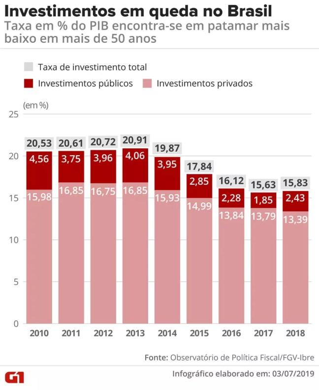 Investimentos em queda no Brasil — Foto: Infografia: Diana Yukari/G1