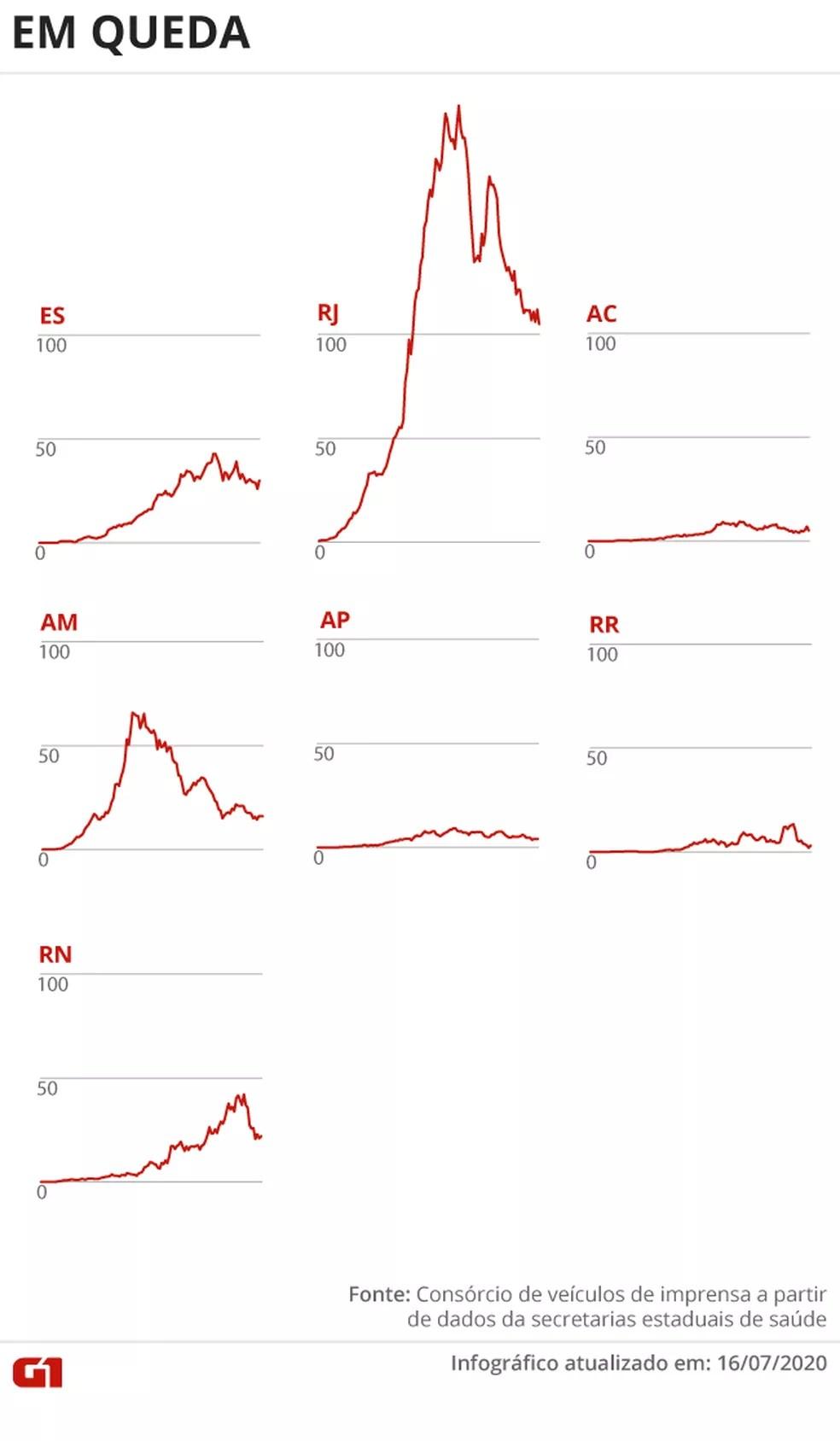 Estados com média móvel de óbitos em queda 16/07 — Foto: Juliane Souza/G1