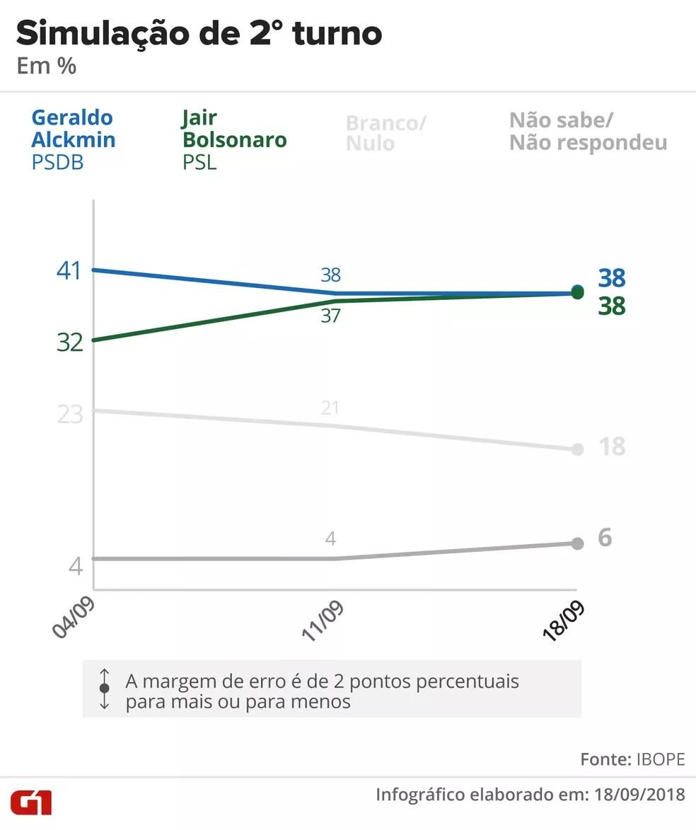 ibope-1809-2-turno-alckmin-bolsonaro Pesquisa Ibope: Bolsonaro, 28%; Haddad, 19%; Ciro, 11%; Alckmin, 7%; Marina, 6%