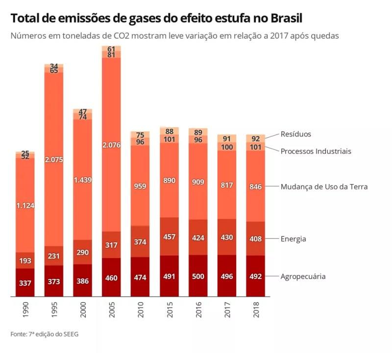 Infográfico mostra a evolução das emissões de gases do efeito estufa no Brasil, de 1990 a 2018, de acordo com a 7ª edição do SEEG — Foto: Elida Oliveira/G1